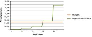 بیمه های عمر دائمی در کانادا را بشناسید // رویکرد طراحی لایه ای (Layer) بیمه نامه چیست؟ // حق انتخابهای عجیب بیمه گذار کانادائی
