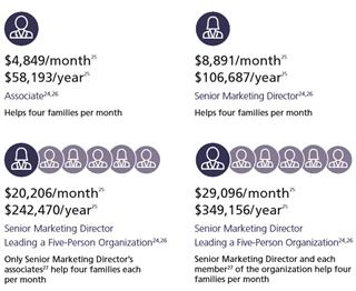 با ساختار شبکه فروش بیمه های عمر در کانادا آشنا شوید / پله پله از SMD تا Executive // کارمزدها و درامدهای نمایندگان کانادایی